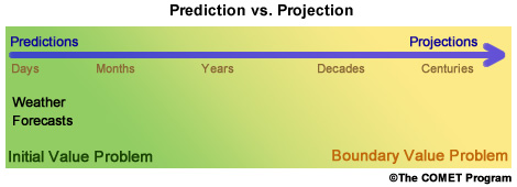 long term weather forecast